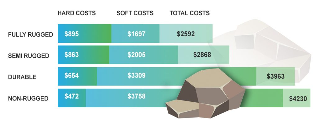 Rugged Computer Cost Types