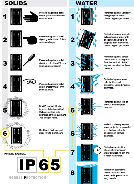Solids and Waters Rugged Computing Infographic